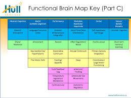 NMT assessment functional brin map jessica lang lmft